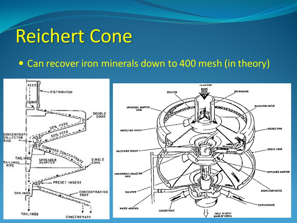 Reichert Cone Can recover iron minerals down to 400 mesh (in theory)