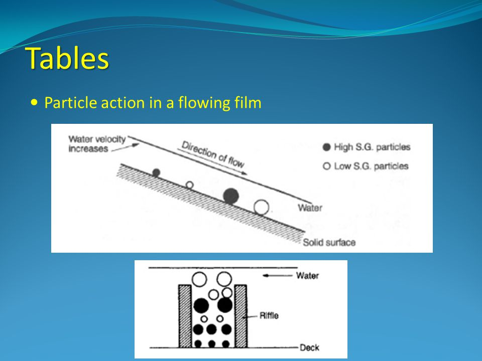 Tables Particle action in a flowing film