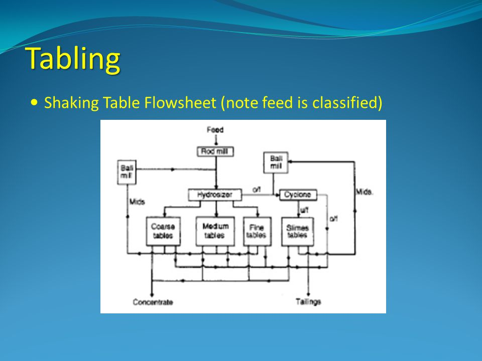Tabling Shaking Table Flowsheet (note feed is classified)