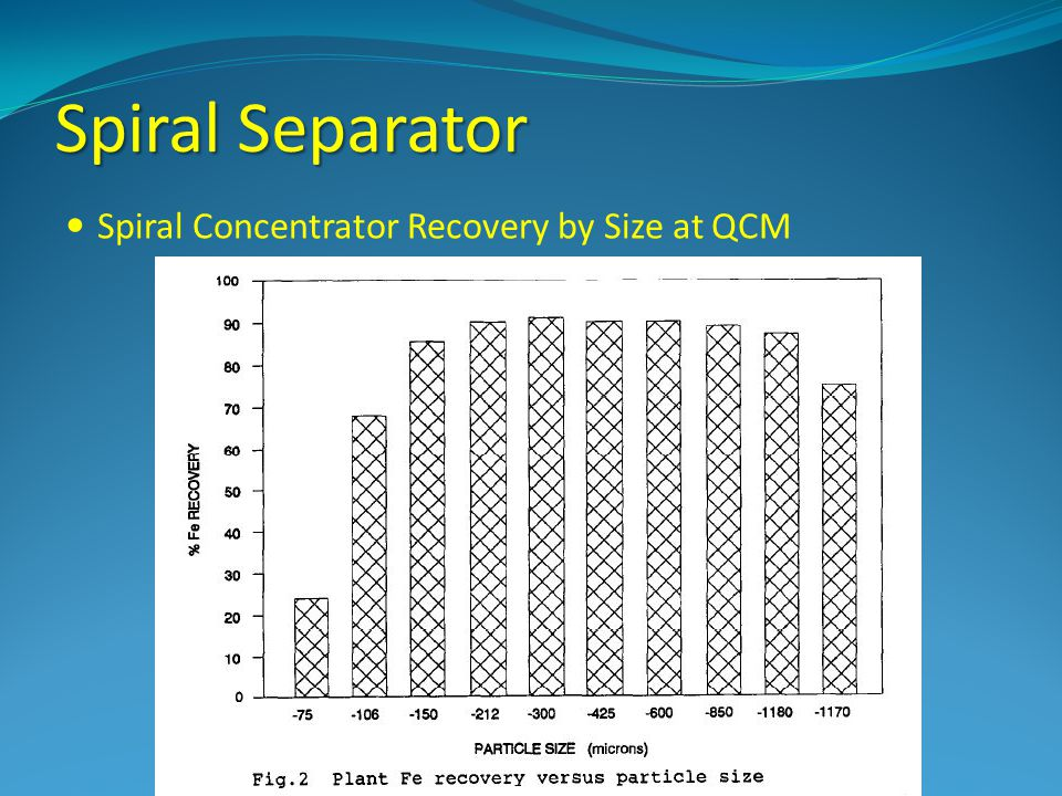 Spiral Separator Spiral Concentrator Recovery by Size at QCM