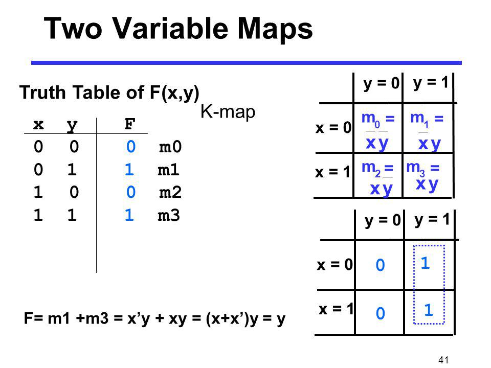 Two Variable Maps K-map Truth Table of F(x,y) y x y x x y F 0 0 0 m0