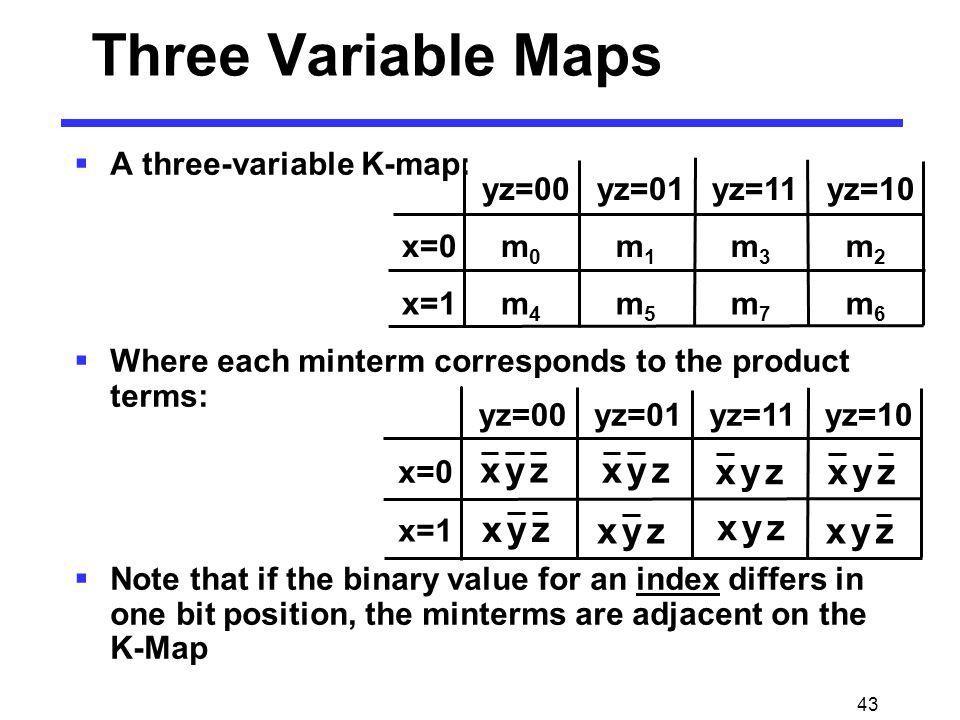 Three Variable Maps z y x A three-variable K-map: