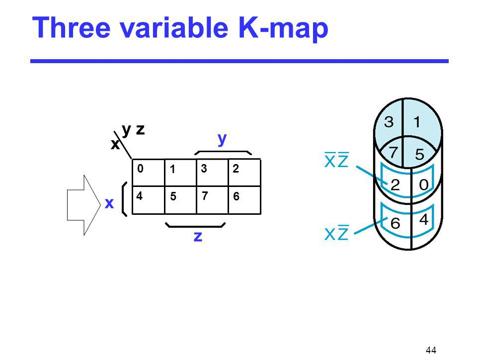 Three variable K-map y y z z 1 2 4 3 5 6 7 x