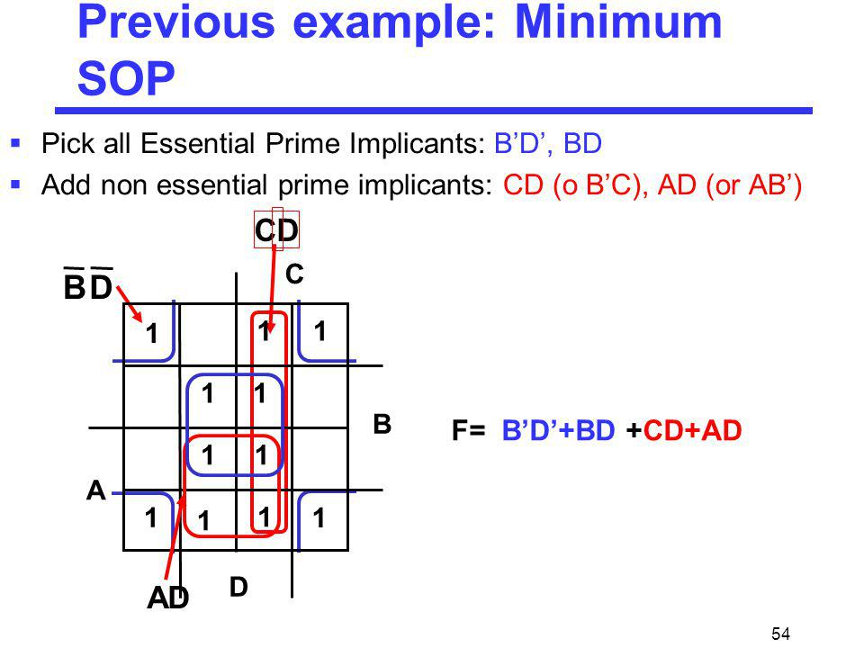 Previous example: Minimum SOP