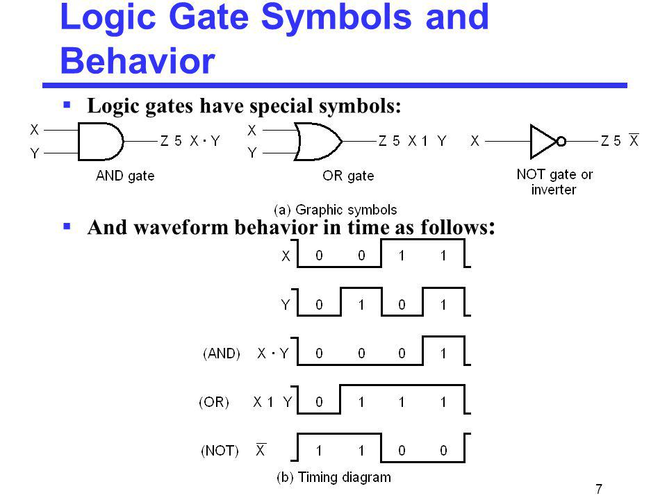 Logic Gate Symbols and Behavior