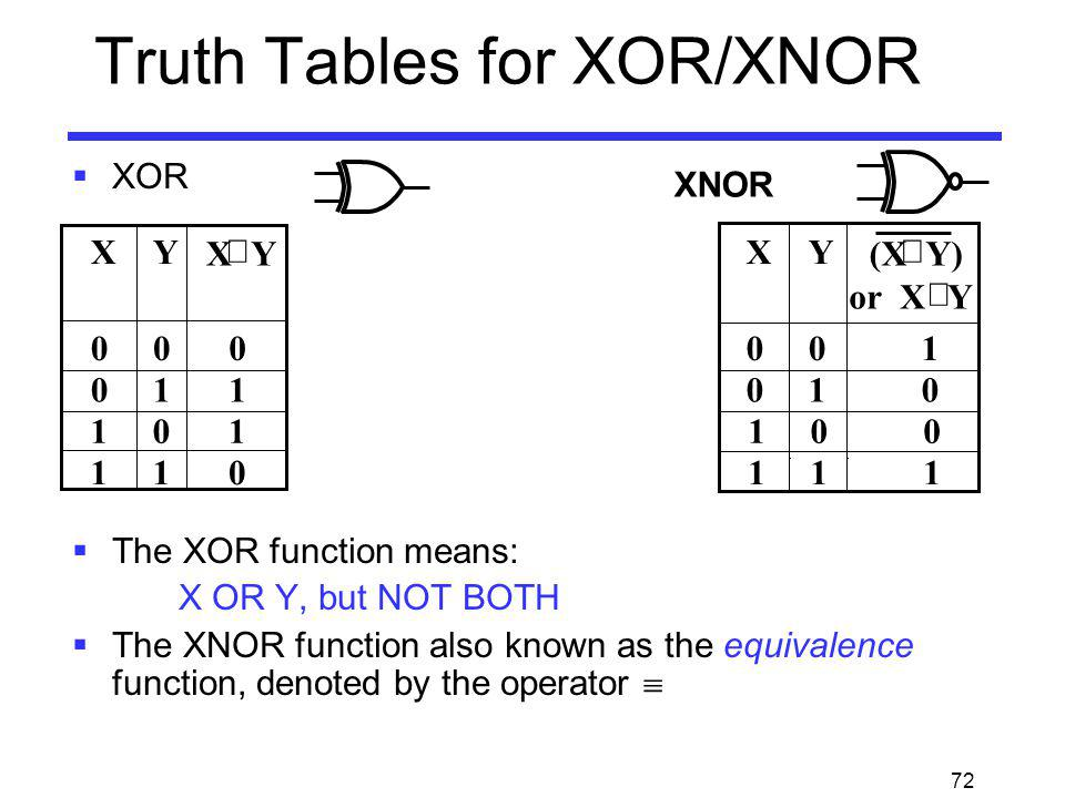 Truth Tables for XOR/XNOR