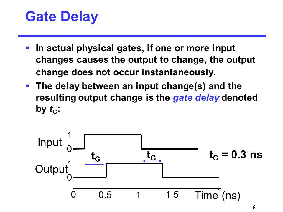 Gate Delay Input tG Output Time (ns) tG = 0.3 ns tG