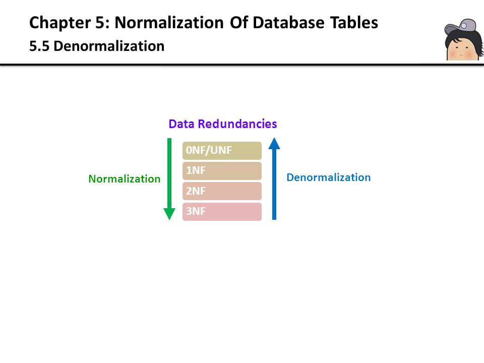 Chapter 5: Normalization Of Database Tables 5.5 Denormalization
