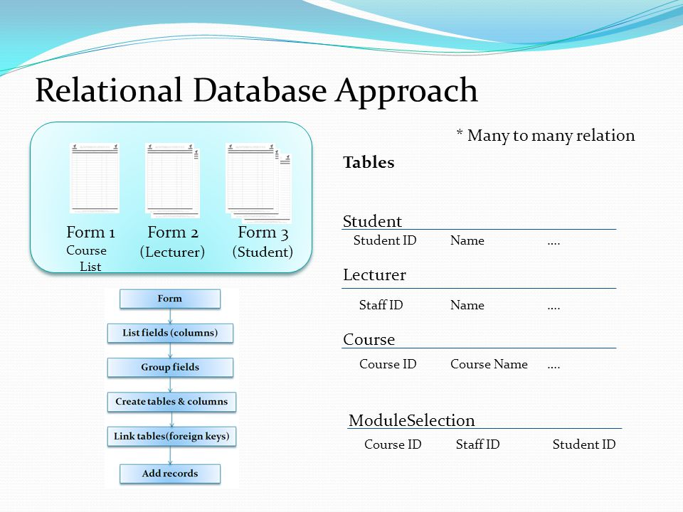 Relational Database Approach