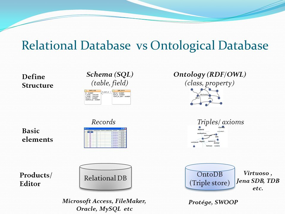 Relational Database vs Ontological Database
