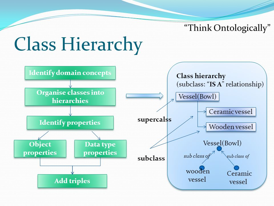 Identify domain concepts Organise classes into hierarchies