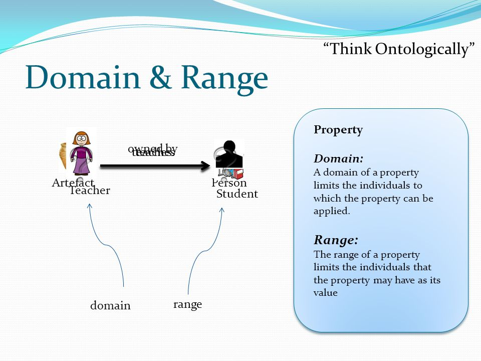 Domain & Range Think Ontologically Range: Property Domain: owned by