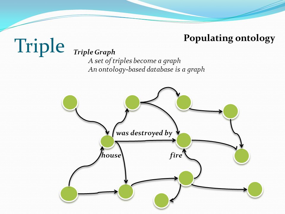 Triple Populating ontology Triple Graph