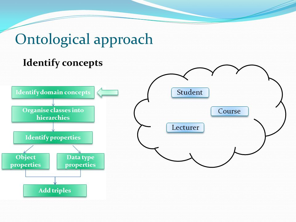 Ontological approach Identify concepts Student Course Lecturer