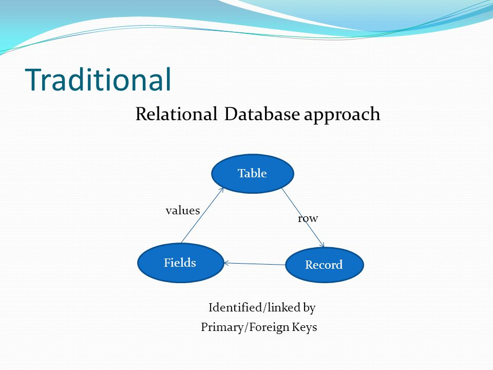 Traditional Relational Database approach Table values row Fields