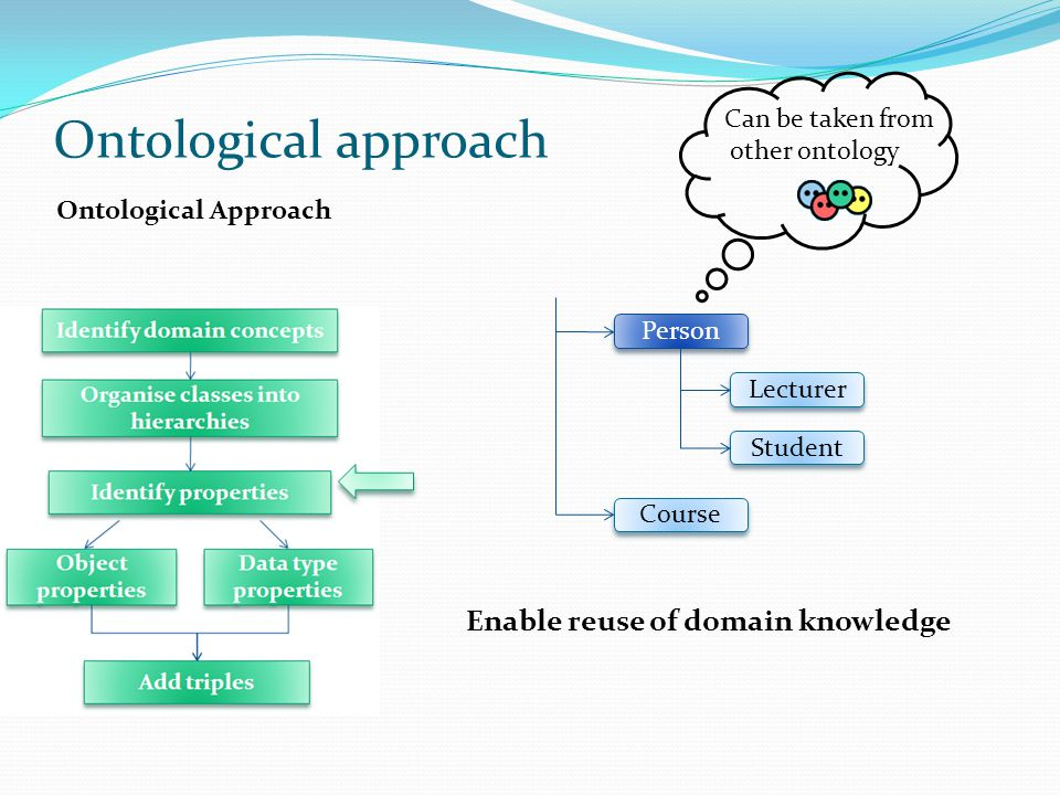 Ontological approach Enable reuse of domain knowledge
