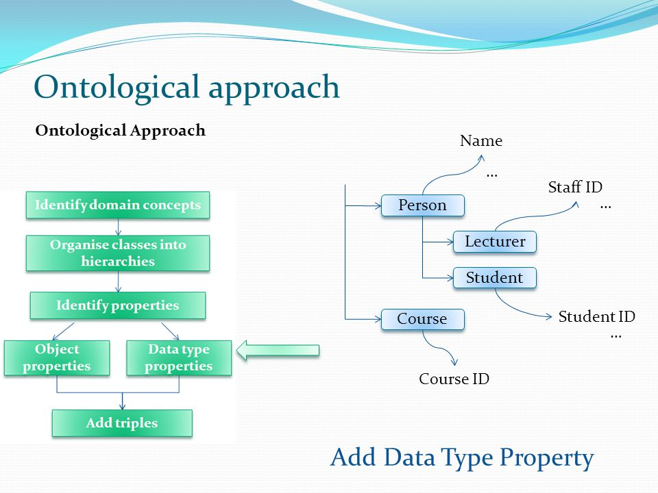 Ontological approach Add Data Type Property Ontological Approach Name