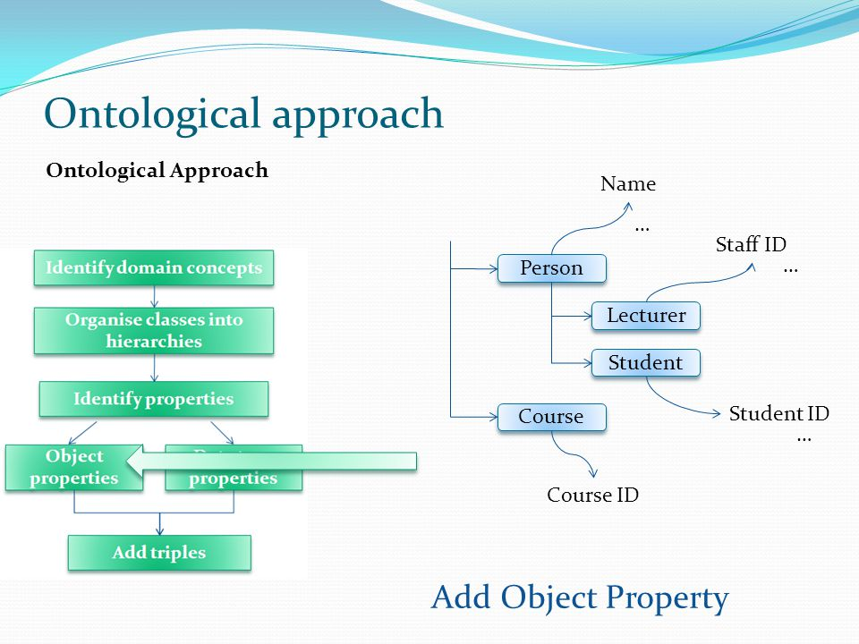 Ontological approach Add Object Property Ontological Approach Name …