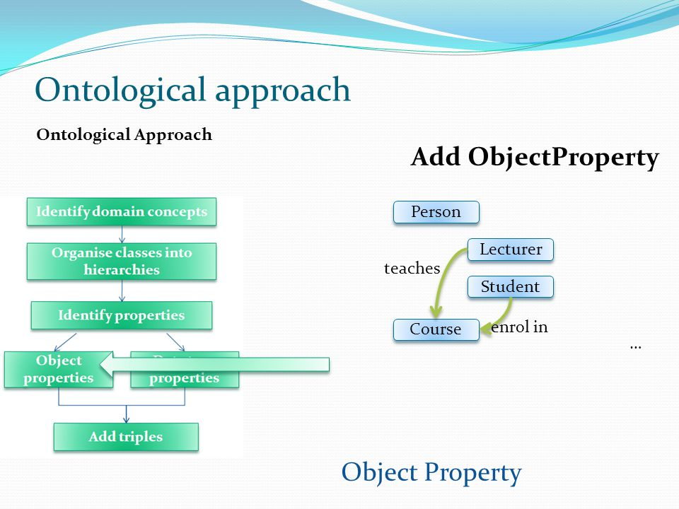 Ontological approach Add ObjectProperty Object Property