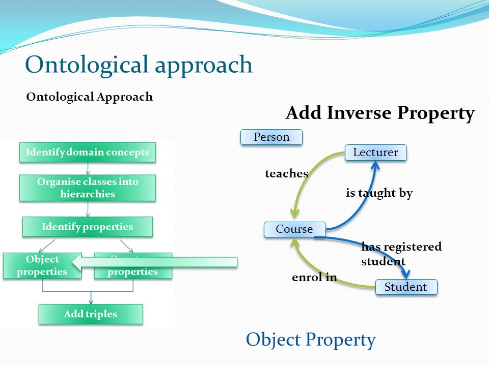 Ontological approach Add Inverse Property Object Property
