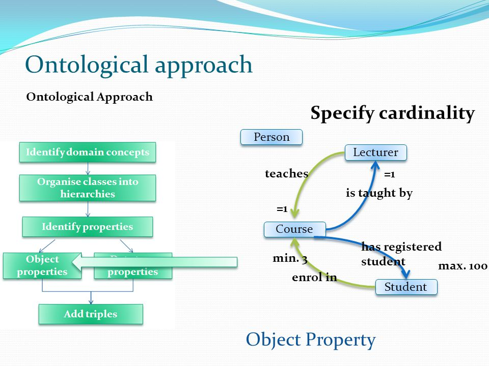 Ontological approach Specify cardinality Object Property