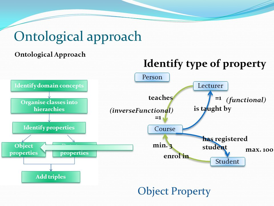 Ontological approach Identify type of property Object Property
