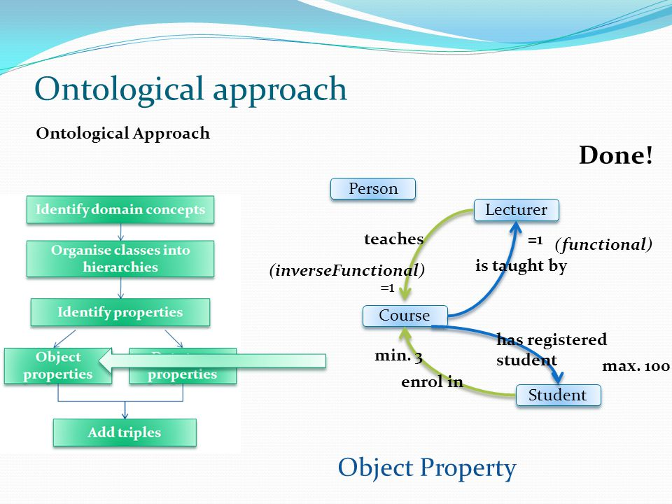 Ontological approach Done! Object Property Ontological Approach Person
