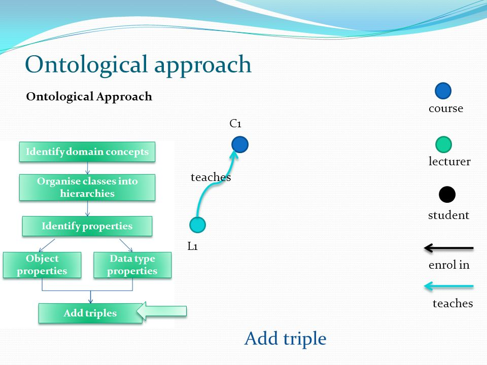 Ontological approach Add triple Ontological Approach course C1