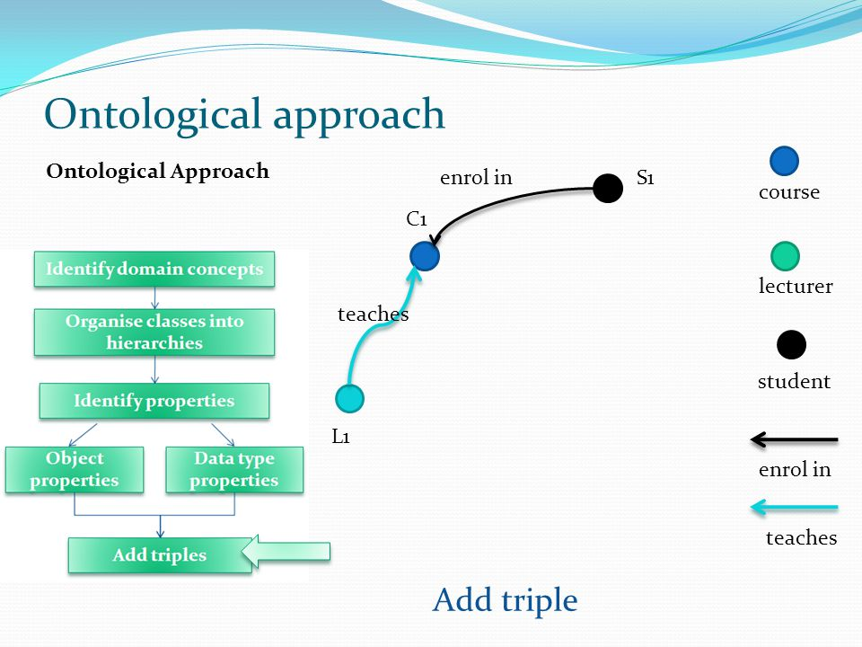 Ontological approach Add triple Ontological Approach enrol in S1