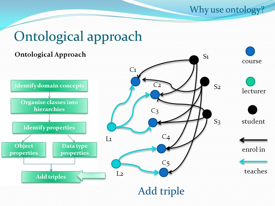 Ontological approach Add triple Why use ontology Ontological Approach