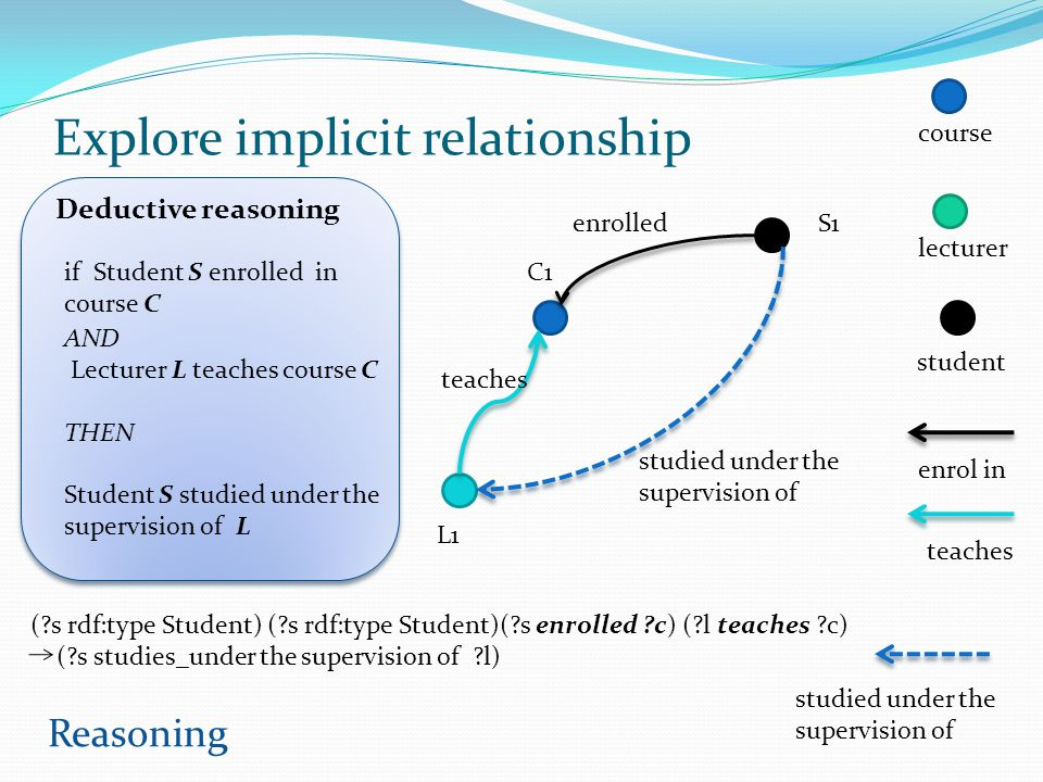 Explore implicit relationship
