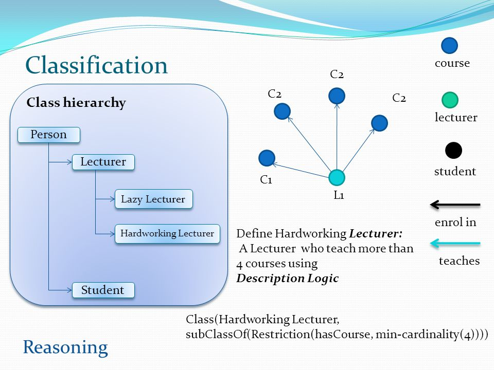 Classification Reasoning Class hierarchy course C2 C2 C2 lecturer