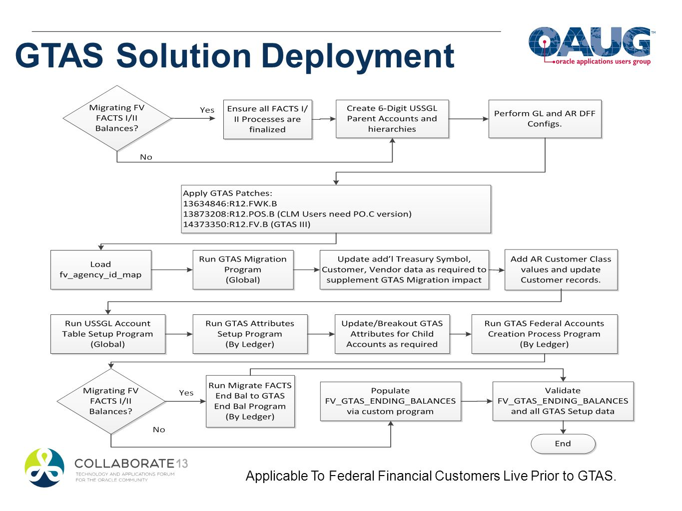 Applicable To Federal Financial Customers Live Prior to GTAS.