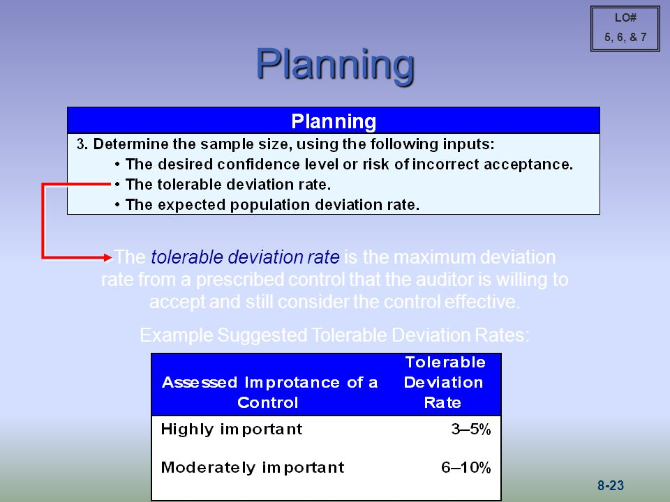 Example Suggested Tolerable Deviation Rates: