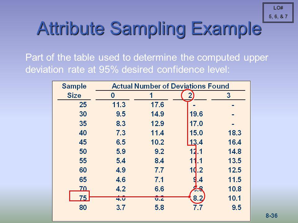 Attribute Sampling Example