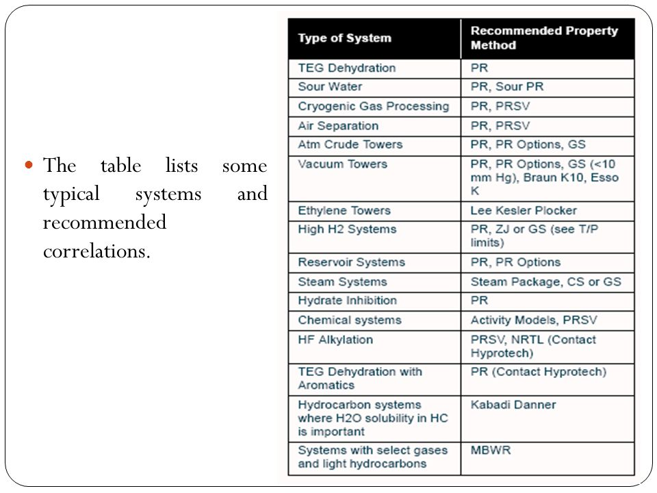 The table lists some typical systems and recommended correlations.