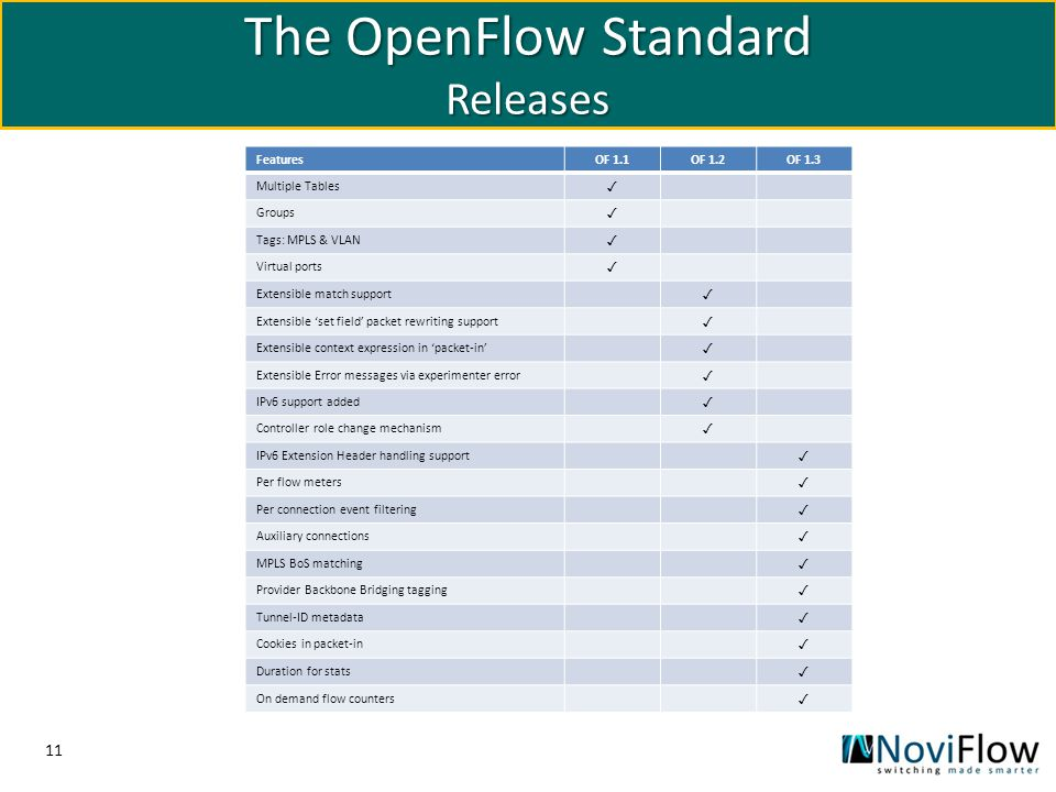 The OpenFlow Standard Releases