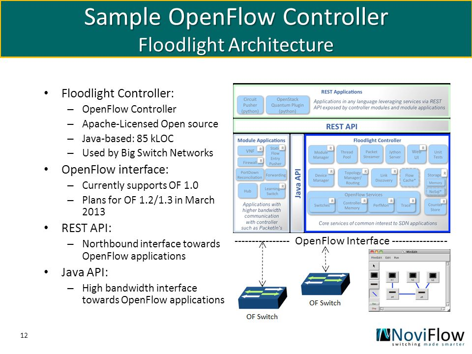 Sample OpenFlow Controller Floodlight Architecture