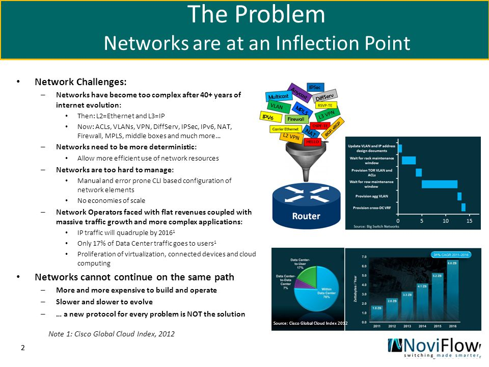 The Problem Networks are at an Inflection Point