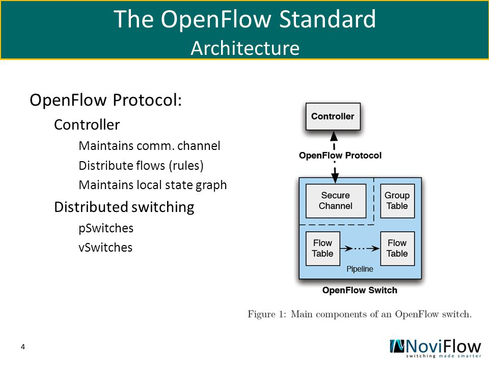The OpenFlow Standard Architecture