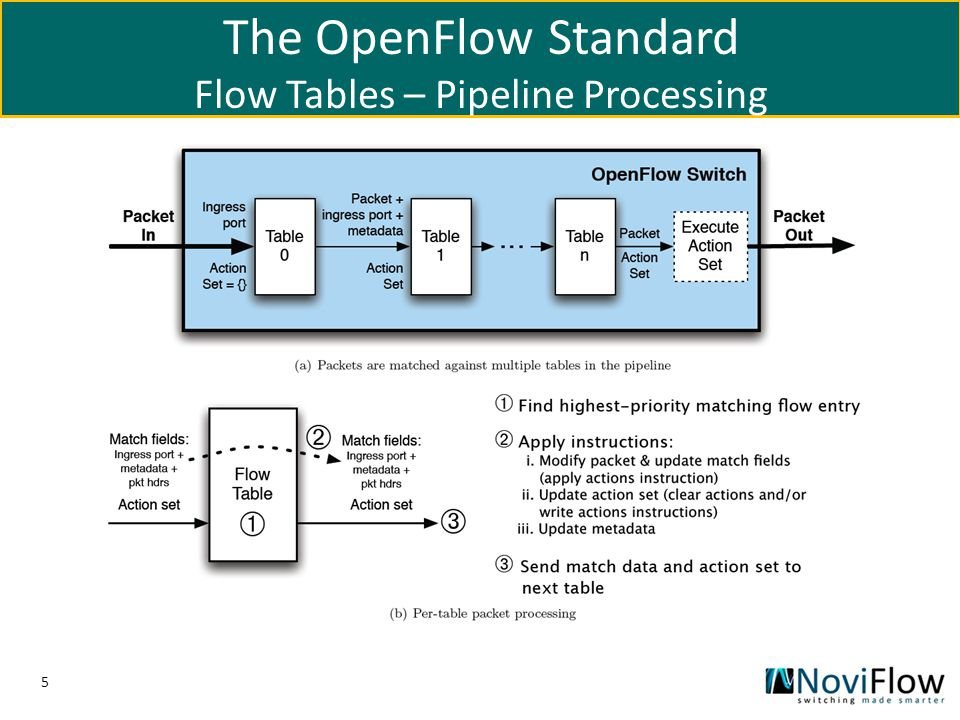 The OpenFlow Standard Flow Tables – Pipeline Processing
