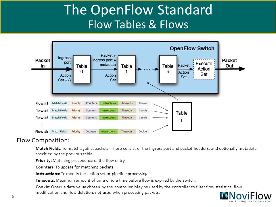 The OpenFlow Standard Flow Tables & Flows Flow Composition: Table j
