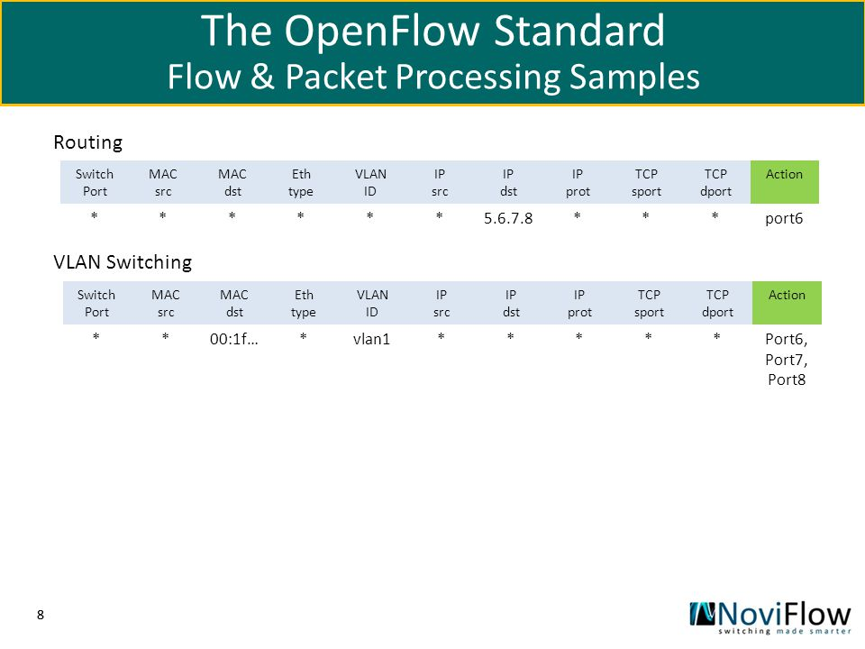 The OpenFlow Standard Flow & Packet Processing Samples