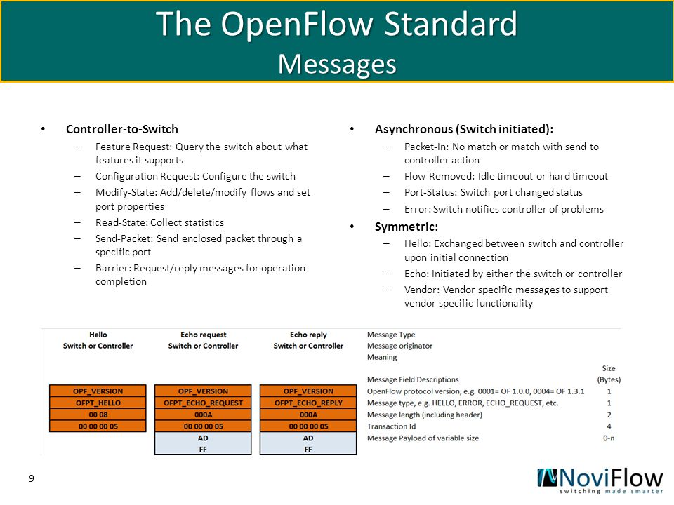 The OpenFlow Standard Messages