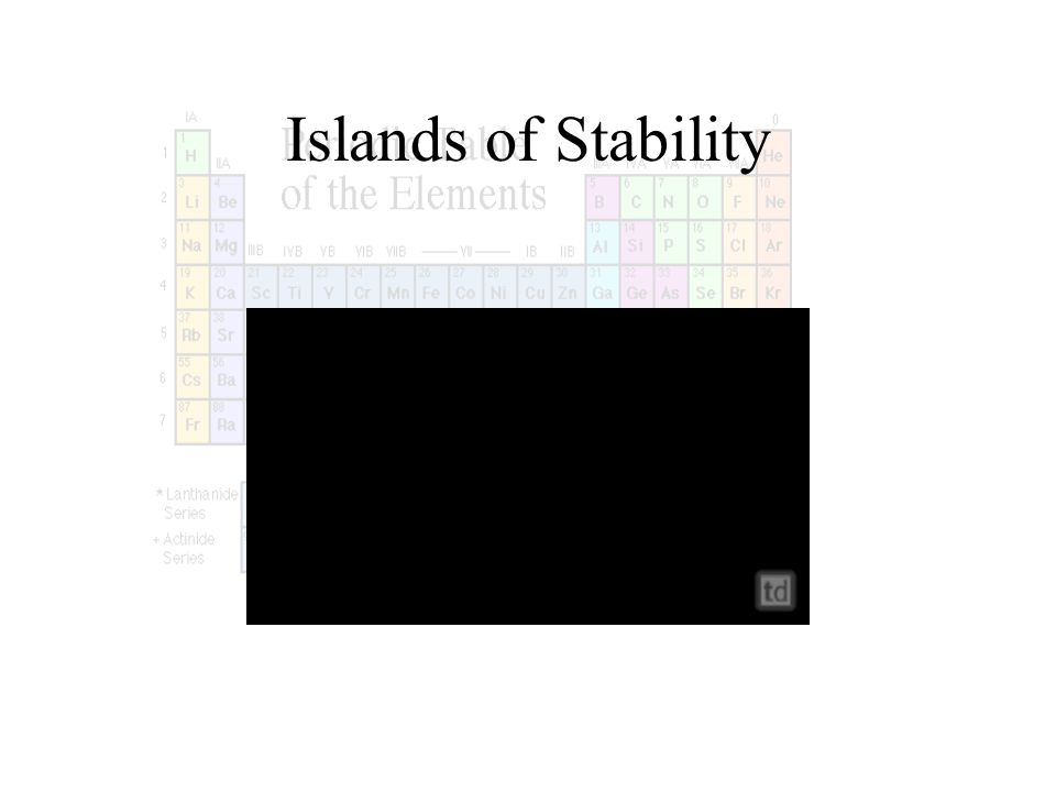 Islands of Stability