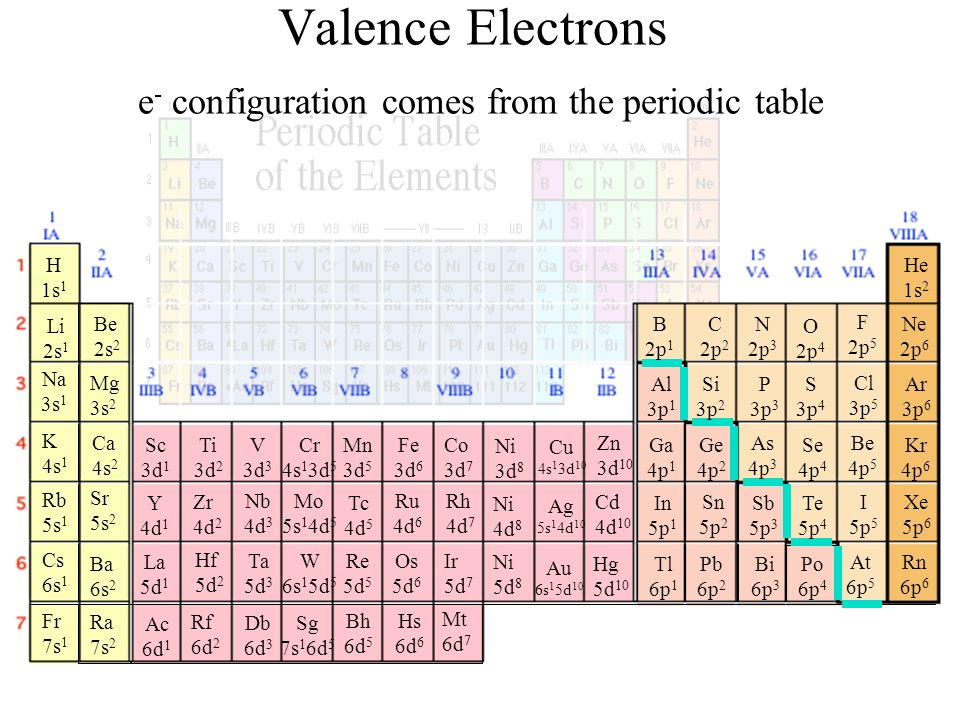 Periodic table periodic table of elements with valence electron periodic table periodic table of elements with valence electron configuration the periodic table urtaz Images
