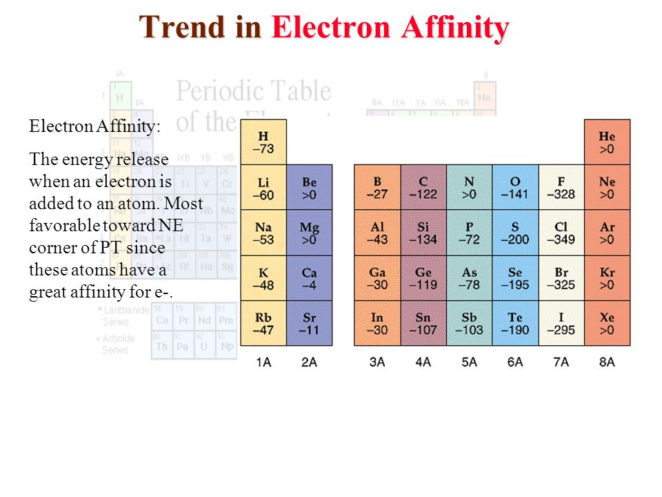 Trend in Electron Affinity
