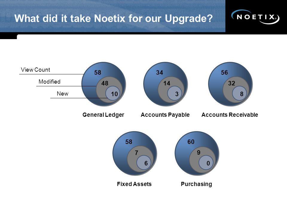 What did it take Noetix for our Upgrade