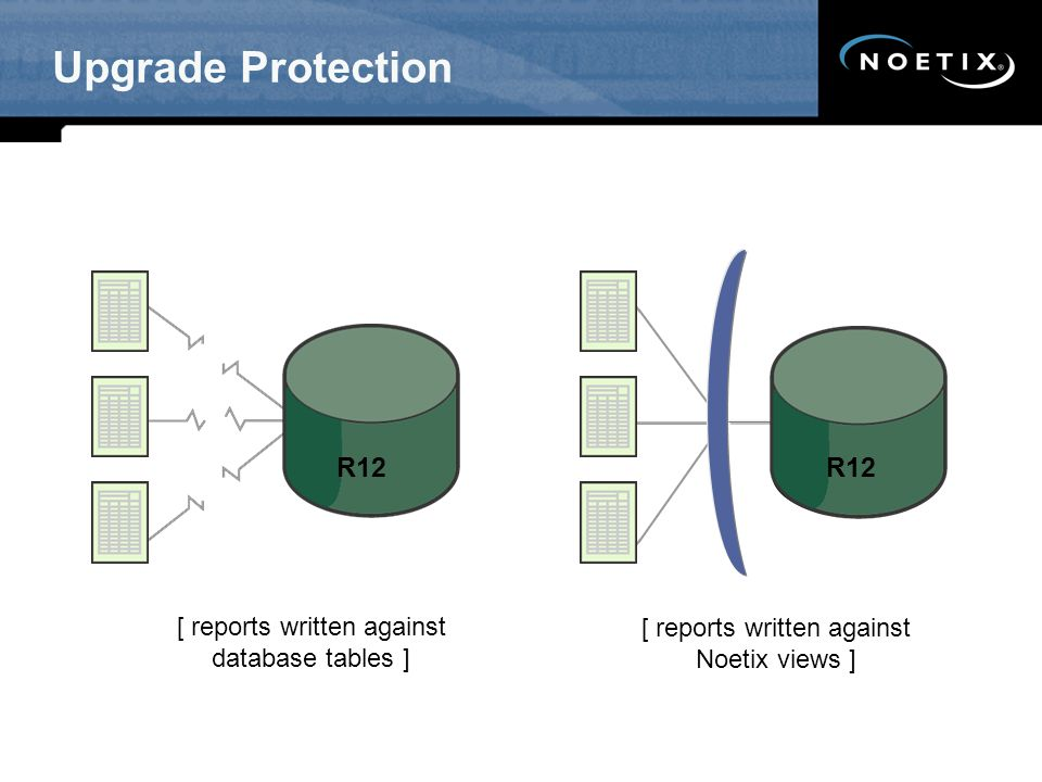 Upgrade Protection R12 R12 V11.5.10
