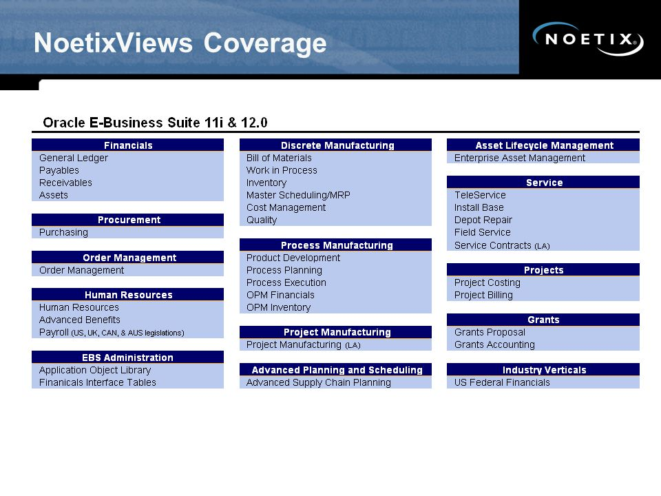 NoetixViews Coverage .